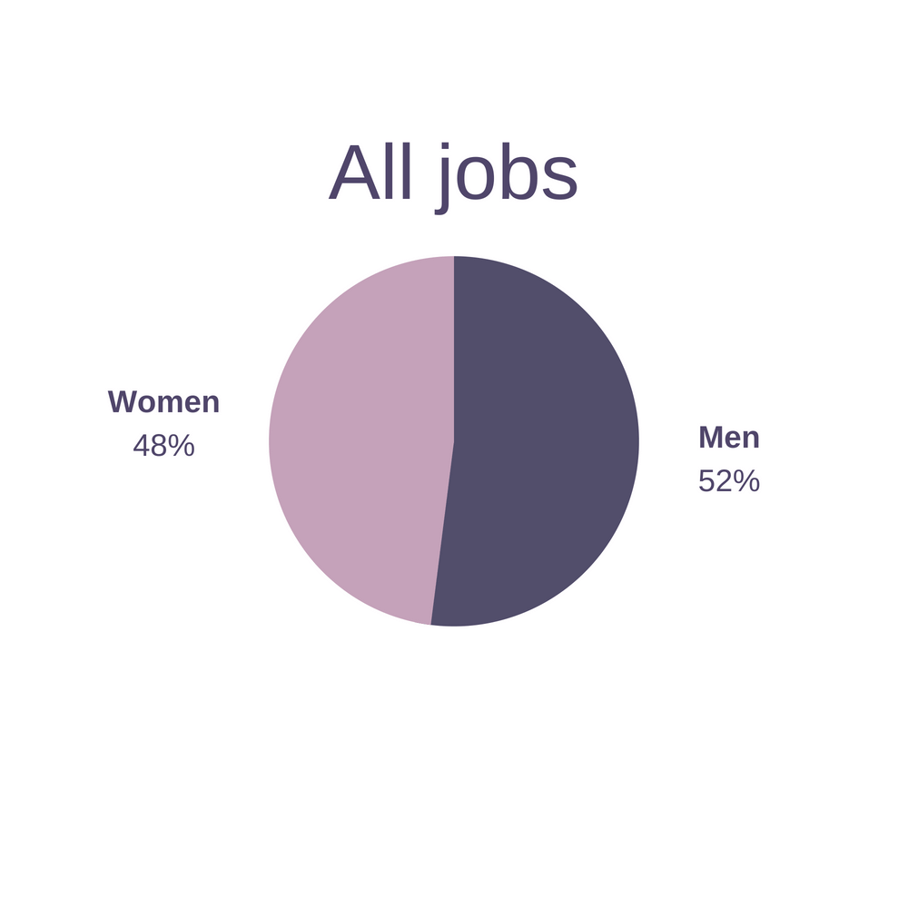 volunteering declining in america men vs women all jobs